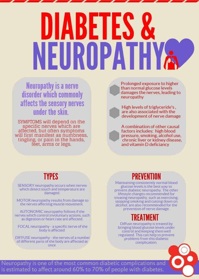 neuropathy-facts