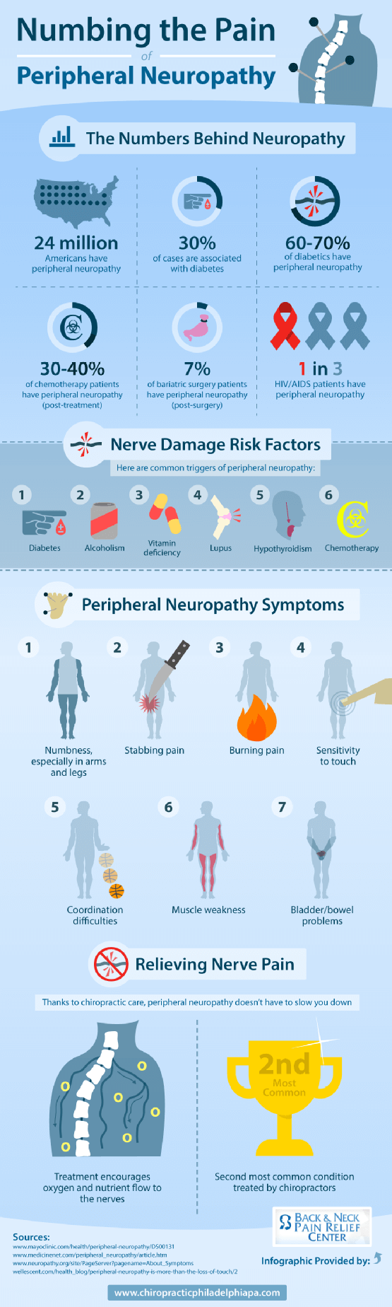 neuropathy-infographic