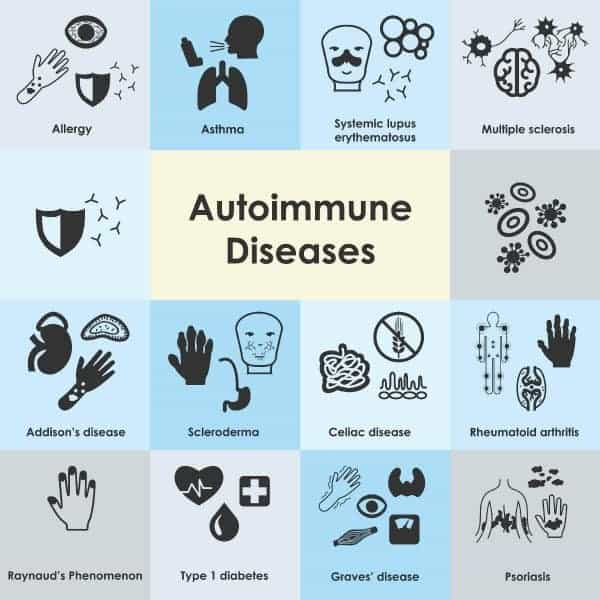 An illustration of 14 types of autoimmune diseases